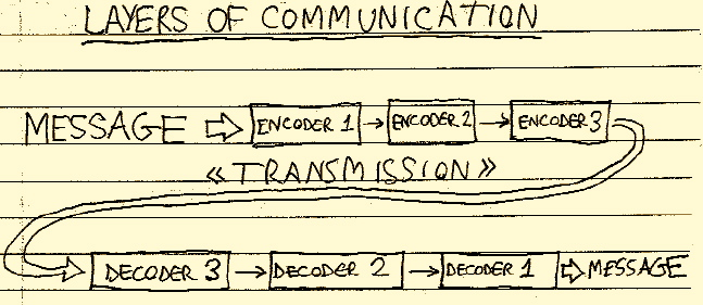 layers_of_communication