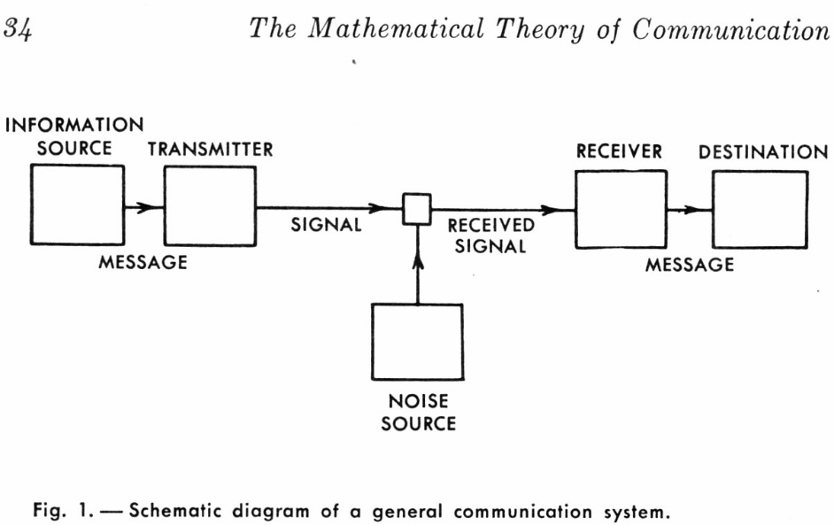 Claude Shannon's communication model (From The Mathematical Theory of Communication, University of Illinois Press, 1998).